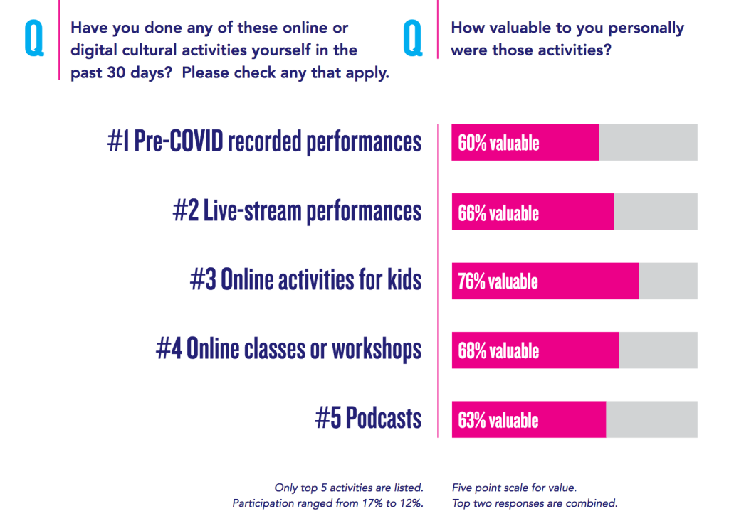 "A bar chart visualising responses to the questions ""Have you done any of these online or digital cultural activities yourself in the past 30 days?"" and ""How valuable to you personally were those activities?"". ""online activities for kid""s and ""online classes or workshops"" were respectively rated as valuable by 76% and 68% of respondents"
